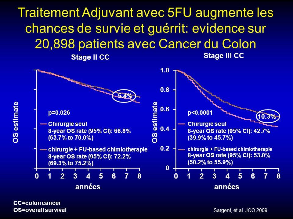 CT adjuvante et K du rectum (2) Les « essais historiques » publiés avant 1990, les méta-analyses et létude QUASAR suggèrent quune chimiothérapie adjuvante par fluoropyrimidines (intraveineuse ou orale), en labsence de traitement préopératoire, permet de diminuer le risque de récidive métastatique après chirurgie à visée curative dun cancer du rectum de stade II ou III.