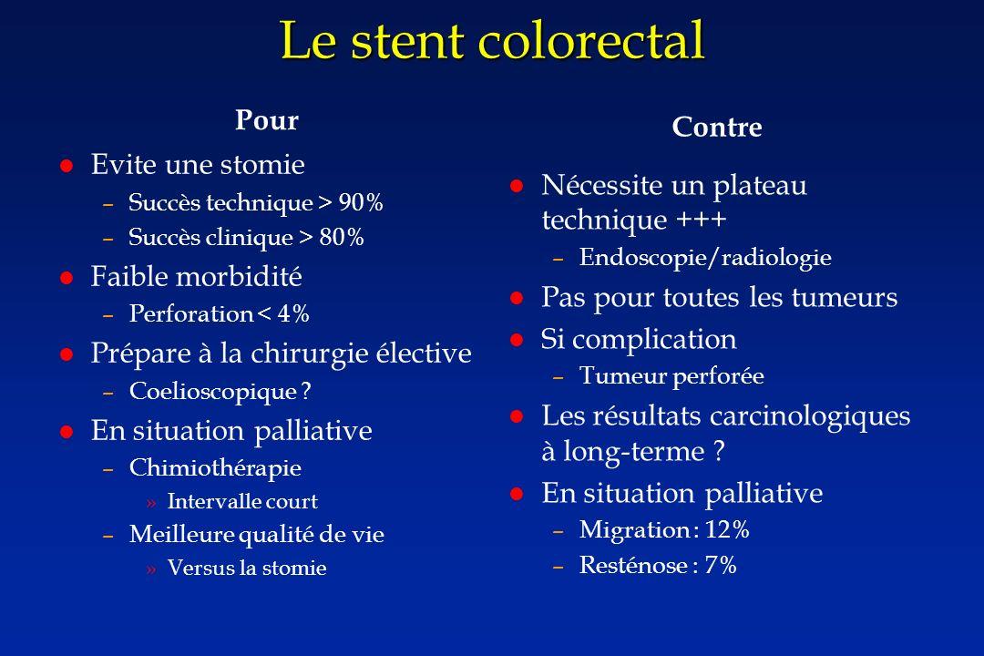 Le stent colorectal Pour Evite une stomie –Succès technique > 90% –Succès clinique > 80% Faible morbidité –Perforation < 4% Prépare à la chirurgie élective –Coelioscopique .