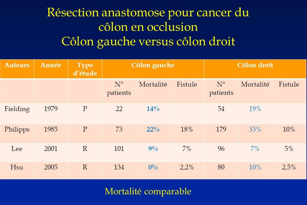 AuteursAnnéeType détude Côlon gaucheCôlon droit N° patients MortalitéFistuleN° patients MortalitéFistule Fielding1979P22 14% 5419% Philipps1985P73 22% 18%17933%10% Lee2001R101 9% 7%967%5% Hsu2005R134 0% 2,2%8010%2,5% Résection anastomose pour cancer du côlon en occlusion Côlon gauche versus côlon droit Mortalité comparable