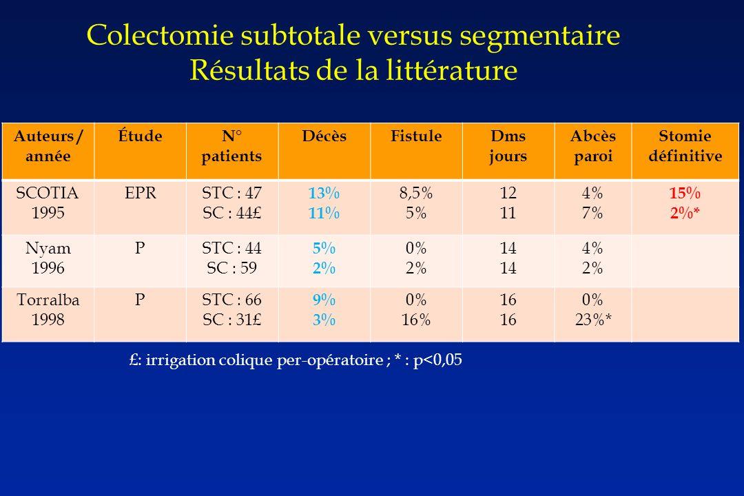 Auteurs / année ÉtudeN° patients DécèsFistuleDms jours Abcès paroi Stomie définitive SCOTIA 1995 EPRSTC : 47 SC : 44£ 13% 11% 8,5% 5% 12 11 4% 7% 15% 2%* Nyam 1996 PSTC : 44 SC : 59 5% 2% 0% 2% 14 4% 2% Torralba 1998 PSTC : 66 SC : 31£ 9% 3% 0% 16% 16 0% 23%* £: irrigation colique per-opératoire ; * : p<0,05 Colectomie subtotale versus segmentaire Résultats de la littérature