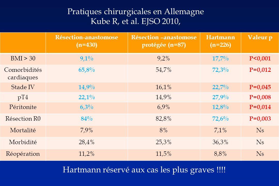 Résection-anastomose (n=430) Résection –anastomose protégée (n=87) Hartmann (n=226) Valeur p BMI > 30 9,1% 9,2% 17,7%P<0,001 Comorbidités cardiaques 65,8% 54,7% 72,3%P=0,012 Stade IV 14,9% 16,1% 22,7%P=0,045 pT4 22,1% 14,9% 27,9%P=0,008 Péritonite 6,3% 6,9% 12,8%P=0,014 Résection R0 84% 82,8% 72,6%P=0,003 Mortalité7,9%8%7,1%Ns Morbidité28,4%25,3%36,3%Ns Réopération11,2%11,5%8,8%Ns Pratiques chirurgicales en Allemagne Kube R, et al.