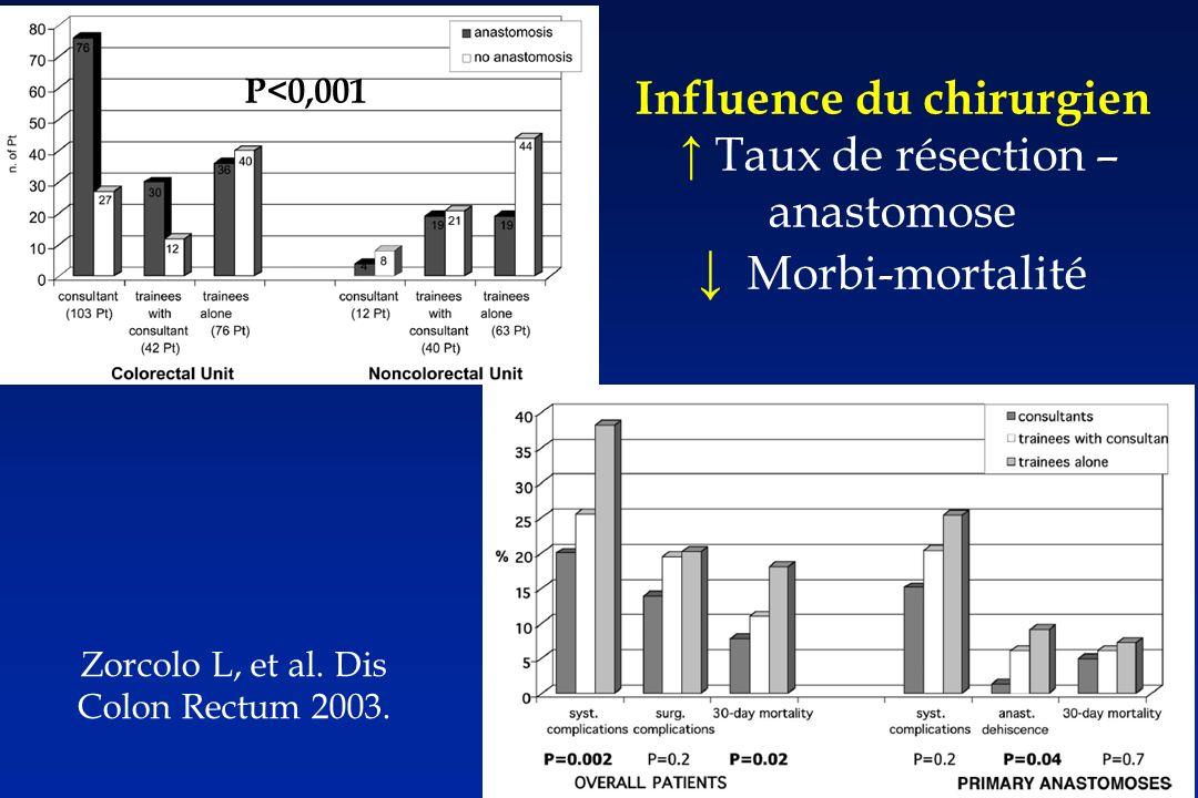 P<0,001 Influence du chirurgien Taux de résection – anastomose Morbi-mortalité Zorcolo L, et al.