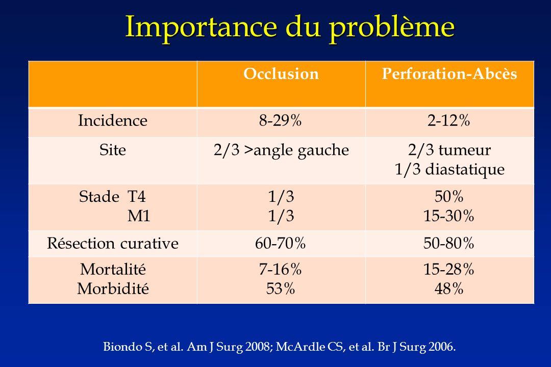 Importance du problème OcclusionPerforation-Abcès Incidence8-29%2-12% Site2/3 >angle gauche2/3 tumeur 1/3 diastatique Stade T4 M1 1/3 50% 15-30% Résection curative60-70%50-80% Mortalité Morbidité 7-16% 53% 15-28% 48% Biondo S, et al.