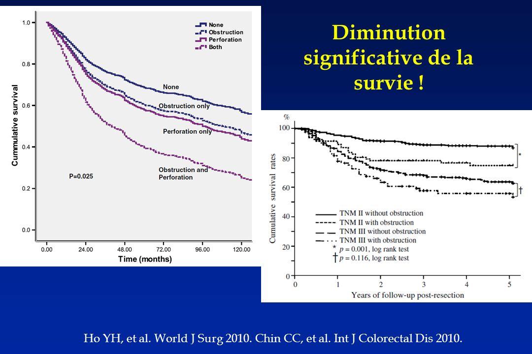 Ho YH, et al.World J Surg 2010. Chin CC, et al. Int J Colorectal Dis 2010.