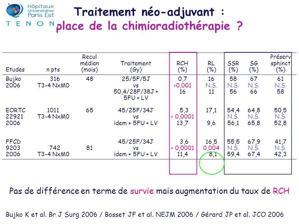Etudesn pts Recul médian (mois) Traitement (Gy) RCH (%) RL (%) SSR (%) SG (%) Préserv sphinct (%) Bujko 2006 EORTC 22921 2006 FFCD 9203 2006 316 T3-4