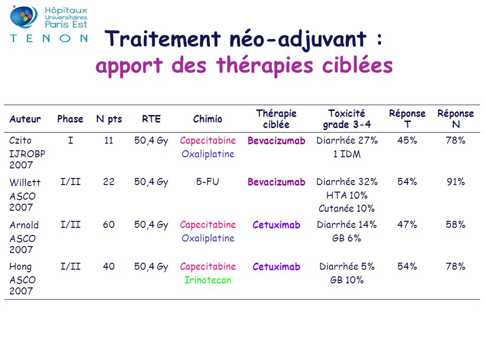 AuteurPhaseN ptsRTEChimio Thérapie ciblée Toxicité grade 3-4 Réponse T Réponse N Czito IJROBP 2007 I1150,4 GyCapecitabine Oxaliplatine BevacizumabDiar