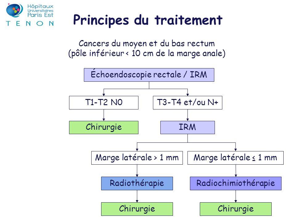 Principes du traitement Cancers du moyen et du bas rectum (pôle inférieur < 10 cm de la marge anale) Échoendoscopie rectale / IRM T1-T2 N0T3-T4 et/ou