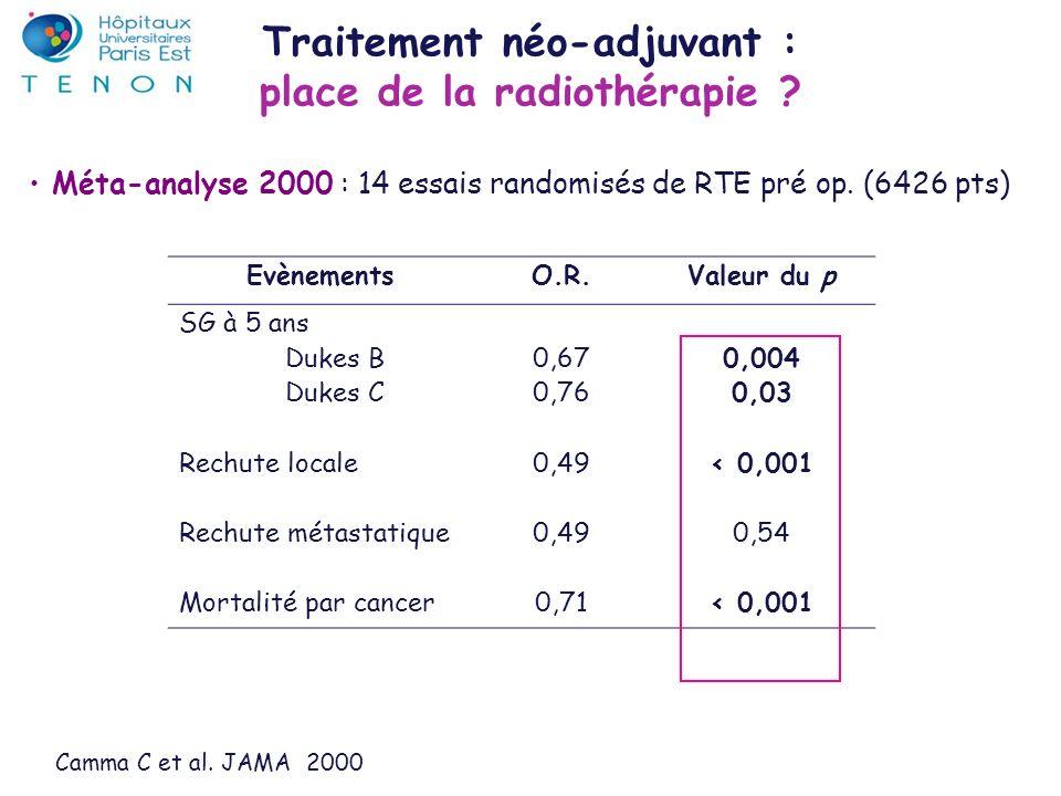 Camma C et al. JAMA 2000 Méta-analyse 2000 : 14 essais randomisés de RTE pré op. (6426 pts) EvènementsO.R.Valeur du p SG à 5 ans Dukes B Dukes C Rechu