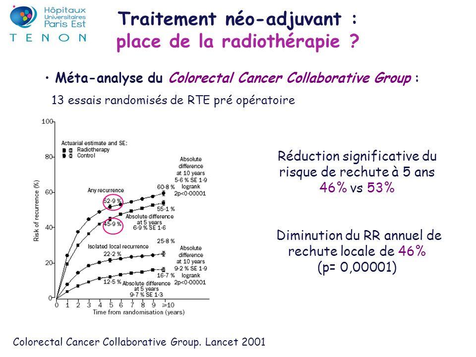 AuteurPhaseN ptsRTEChimio Thérapie ciblée Toxicité grade 3-4 Réponse T Réponse N Czito IJROBP 2007 I1150,4 GyCapecitabine Oxaliplatine BevacizumabDiarrhée 27% 1 IDM 45%78% Willett ASCO 2007 I/II2250,4 Gy5-FUBevacizumabDiarrhée 32% HTA 10% Cutanée 10% 54%91% Arnold ASCO 2007 I/II6050,4 GyCapecitabine Oxaliplatine CetuximabDiarrhée 14% GB 6% 47%58% Hong ASCO 2007 I/II4050,4 GyCapecitabine Irinotecan CetuximabDiarrhée 5% GB 10% 54%78% Traitement néo-adjuvant : apport des thérapies ciblées