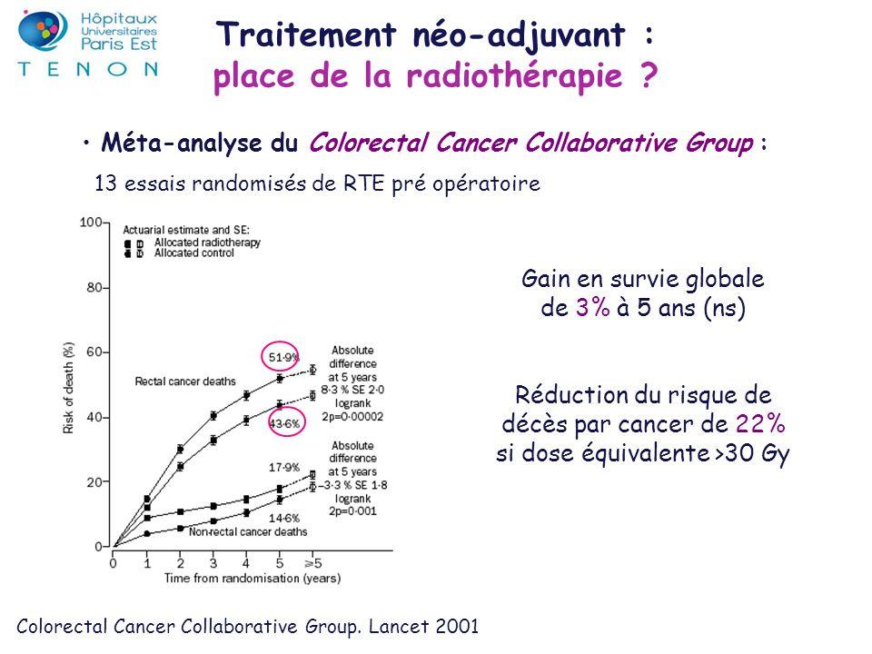 Essai du Dutch Colorectal Cancer Group : 1748 patients 875 pts chirurgie seule avec excision du mesorectum contre 873 pts RTE pré opératoire (25 Gy/5F/5 jours) puis chirurgie taux de rechute locale à 2 ans : 8,2 contre 2,4 % (p< 0,001) Kapiteijn E et al.