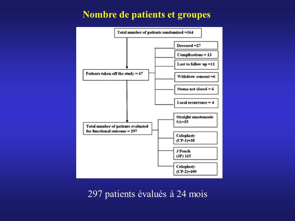 Nombre de patients et groupes 297 patients évalués à 24 mois