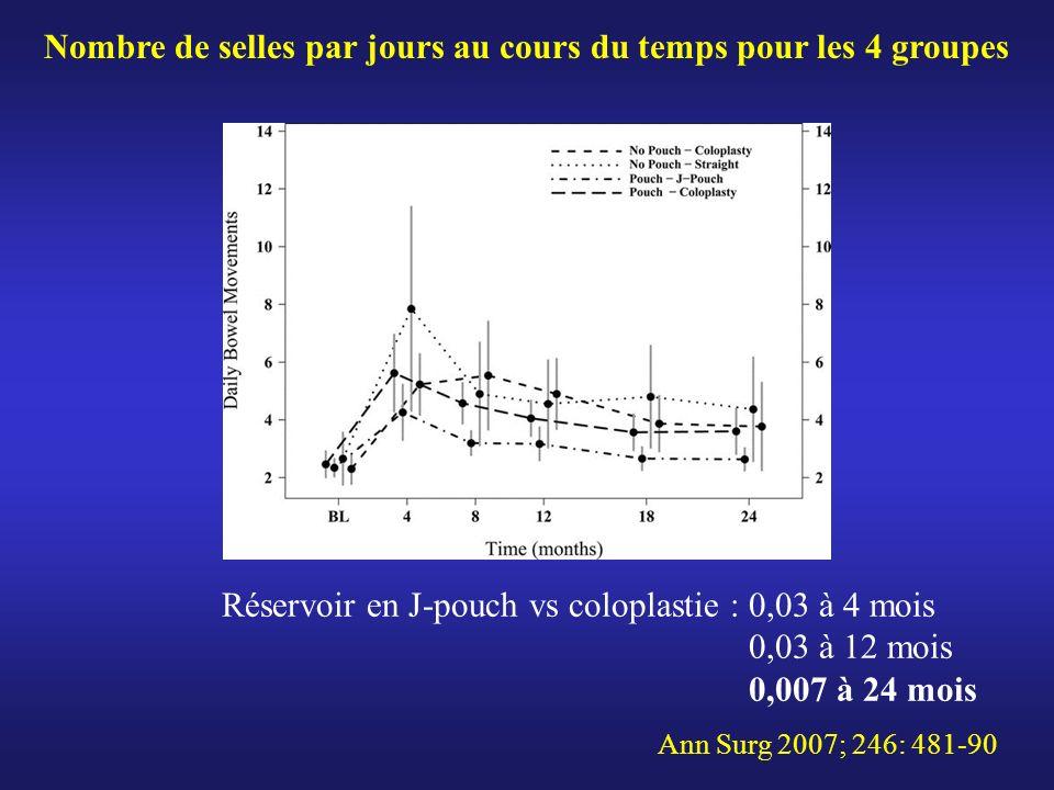 Nombre de selles par jours au cours du temps pour les 4 groupes Réservoir en J-pouch vs coloplastie : 0,03 à 4 mois 0,03 à 12 mois 0,007 à 24 mois Ann