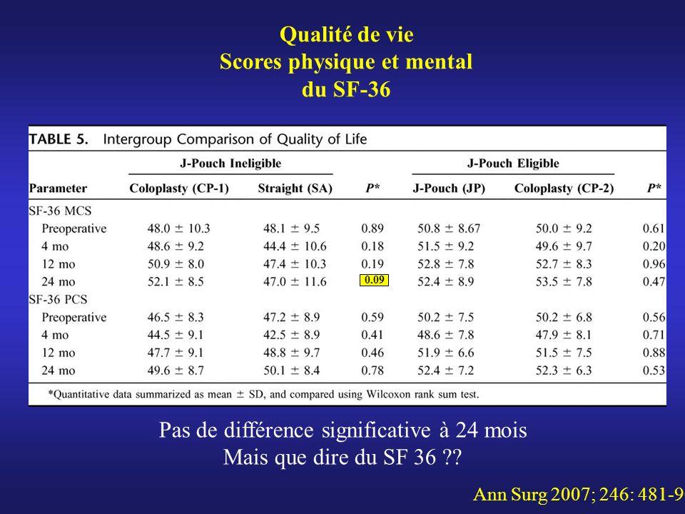 Qualité de vie Scores physique et mental du SF-36 Ann Surg 2007; 246: 481-90 Pas de différence significative à 24 mois Mais que dire du SF 36 ?? 0.09