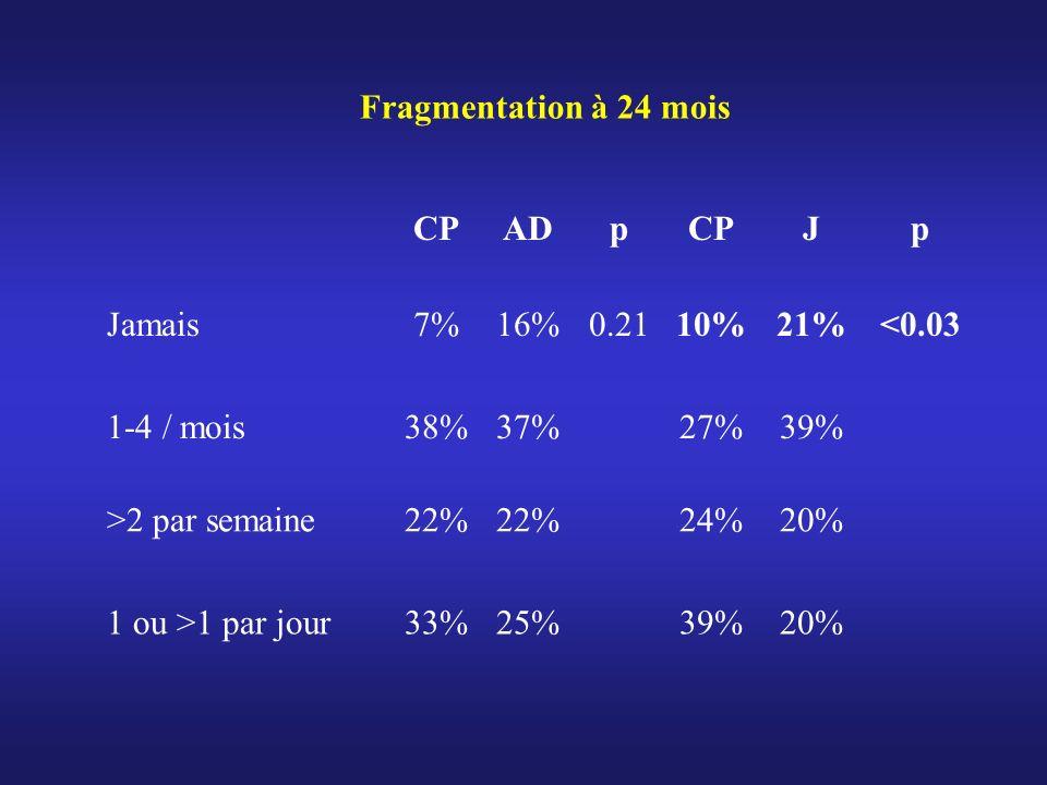 CPADpCPJp Jamais7%16%0.2110%21%<0.03 1-4 / mois38%37%27%39% >2 par semaine22% 24%20% 1 ou >1 par jour33%25%39%20% Fragmentation à 24 mois