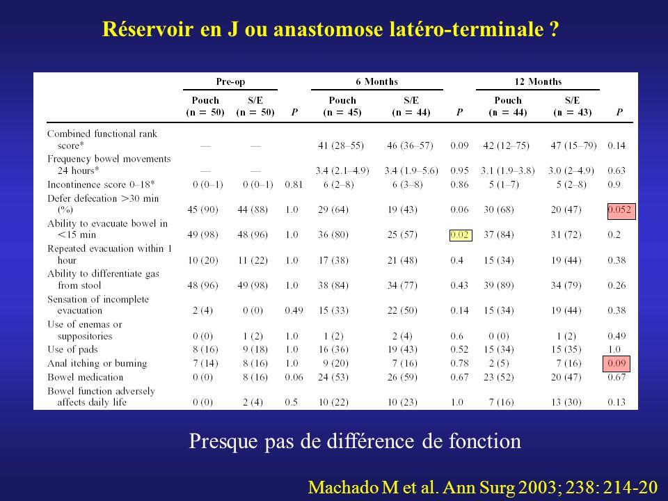 Machado M et al. Ann Surg 2003; 238: 214-20 Presque pas de différence de fonction Réservoir en J ou anastomose latéro-terminale ?