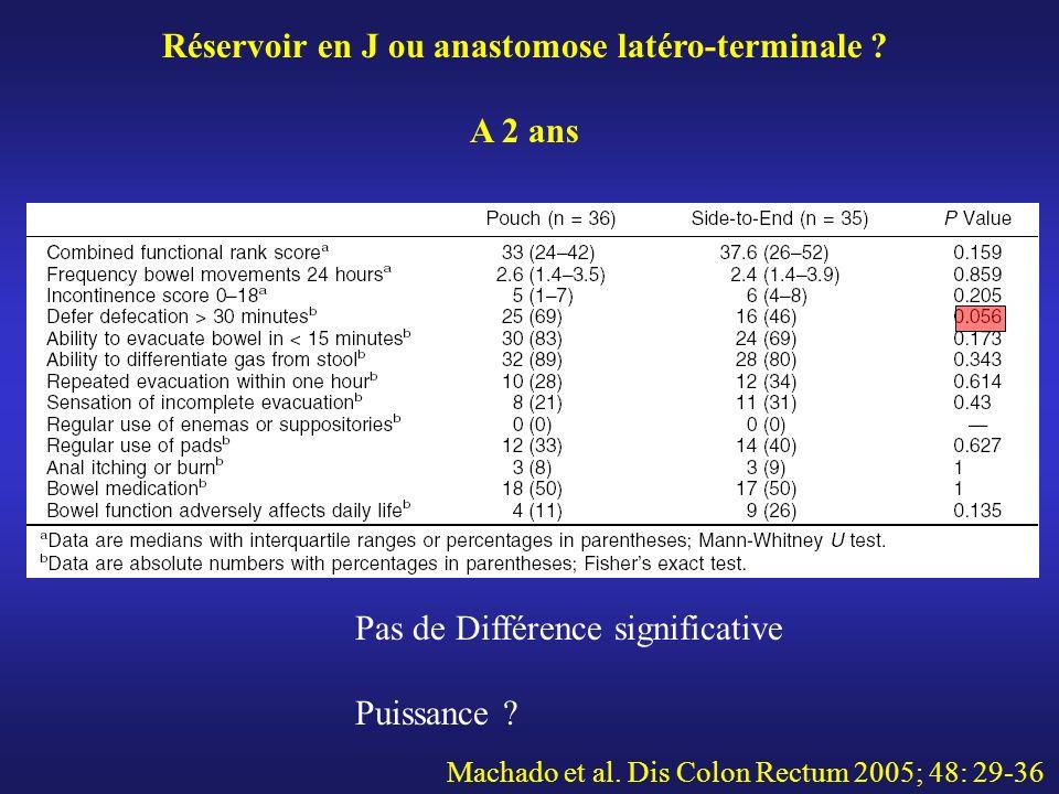 Machado et al. Dis Colon Rectum 2005; 48: 29-36 Pas de Différence significative Puissance ? Réservoir en J ou anastomose latéro-terminale ? A 2 ans