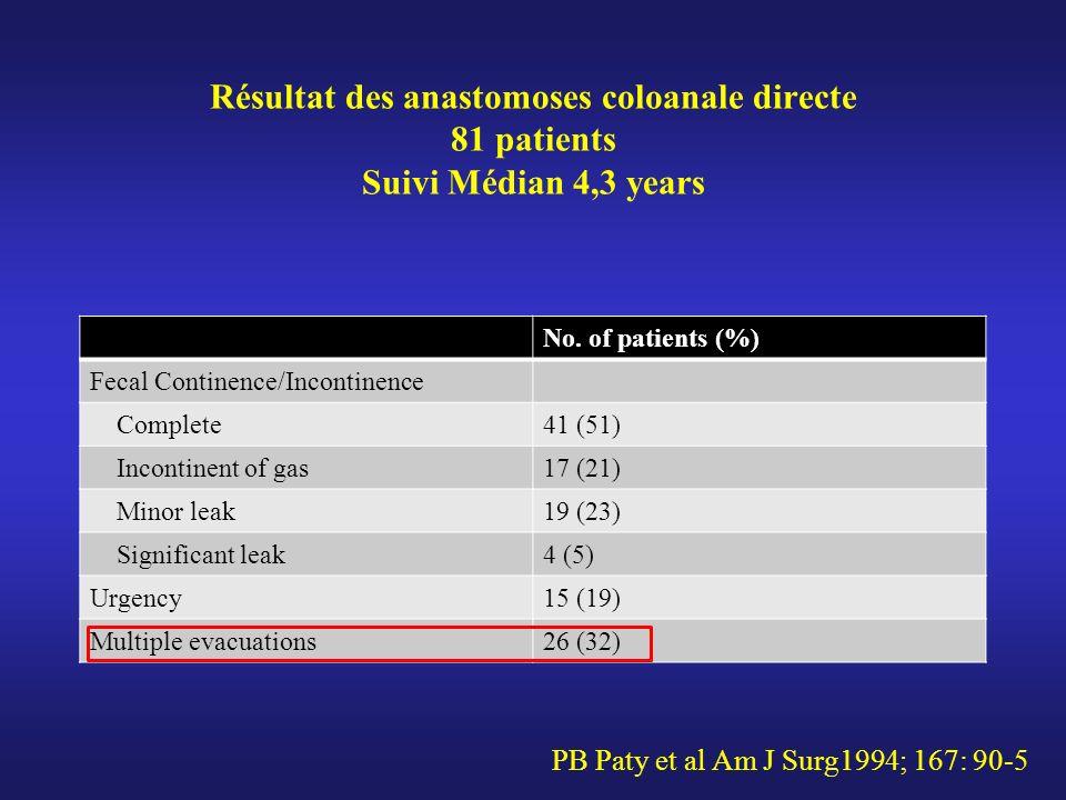 Résultat des anastomoses coloanale directe 81 patients Suivi Médian 4,3 years No. of patients (%) Fecal Continence/Incontinence Complete41 (51) Incont