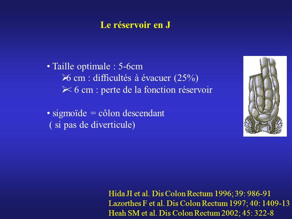 Taille optimale : 5-6cm 6 cm : difficultés à évacuer (25%) < 6 cm : perte de la fonction réservoir sigmoïde = côlon descendant ( si pas de diverticule