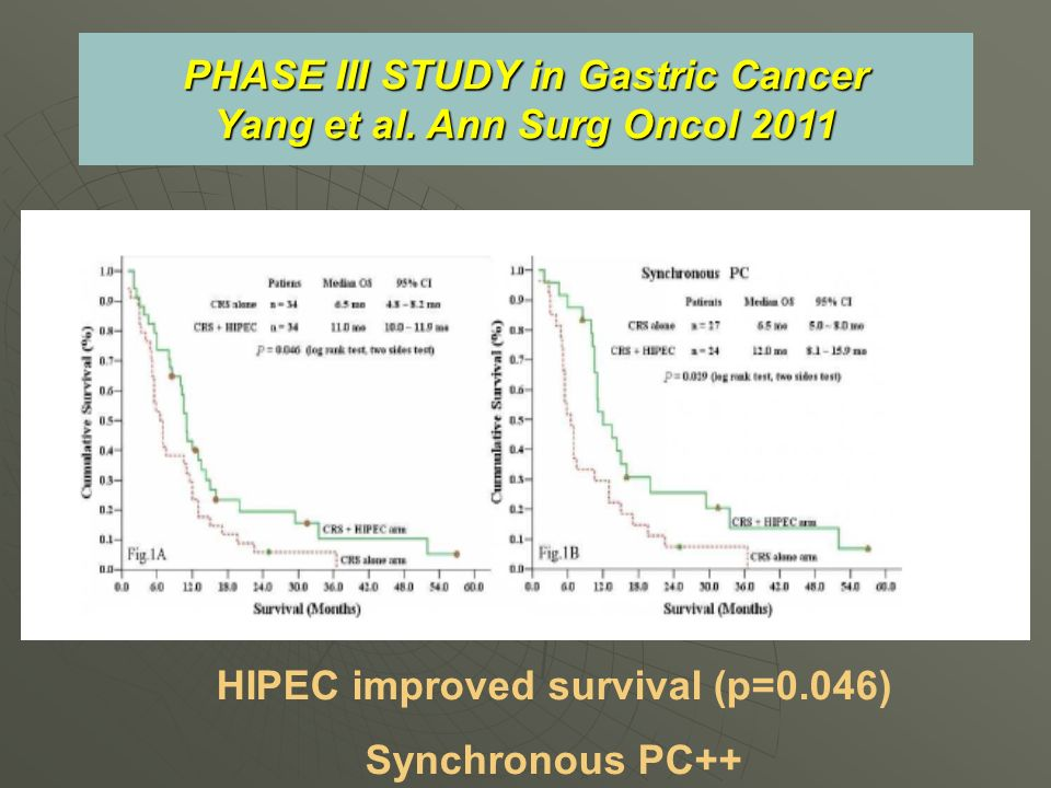 PHASE III STUDY in Gastric Cancer Yang et al. Ann Surg Oncol 2011 HIPEC improved survival (p=0.046) Synchronous PC++