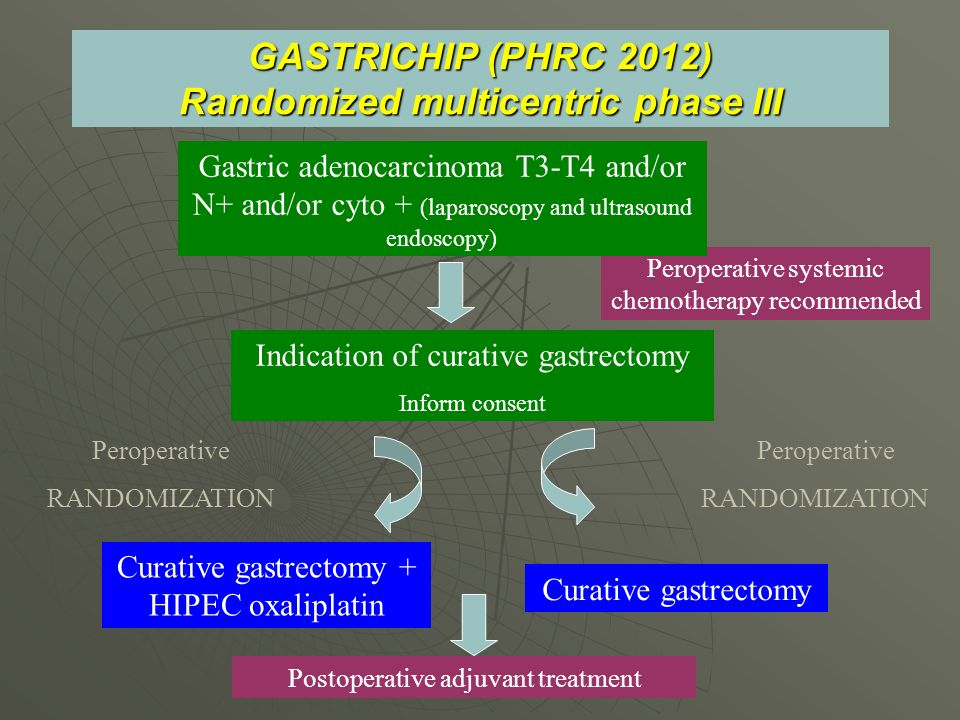 GASTRICHIP (PHRC 2012) Randomized multicentric phase III Curative gastrectomy Peroperative systemic chemotherapy recommended Peroperative RANDOMIZATIO
