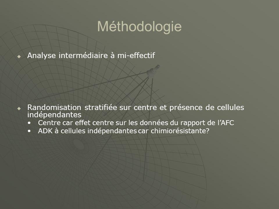 Méthodologie Analyse intermédiaire à mi-effectif Randomisation stratifiée sur centre et présence de cellules indépendantes Centre car effet centre sur les données du rapport de lAFC ADK à cellules indépendantes car chimiorésistante?