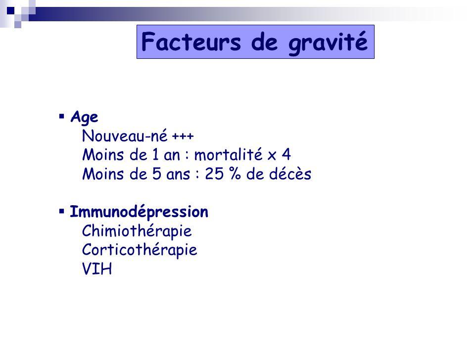 Facteurs de gravité Age Nouveau-né +++ Moins de 1 an : mortalité x 4 Moins de 5 ans : 25 % de décès Immunodépression Chimiothérapie Corticothérapie VI