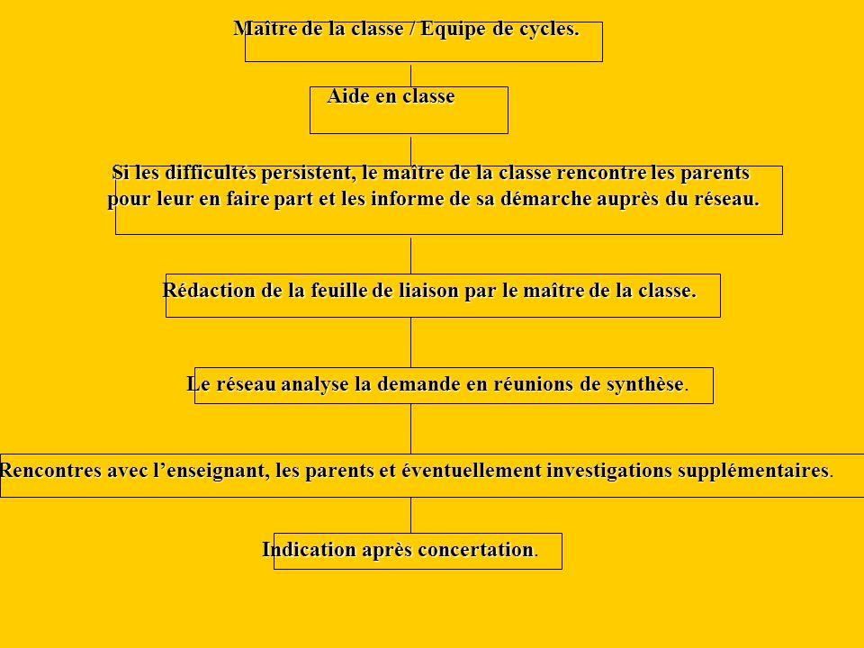 Maître de la classe / Equipe de cycles.