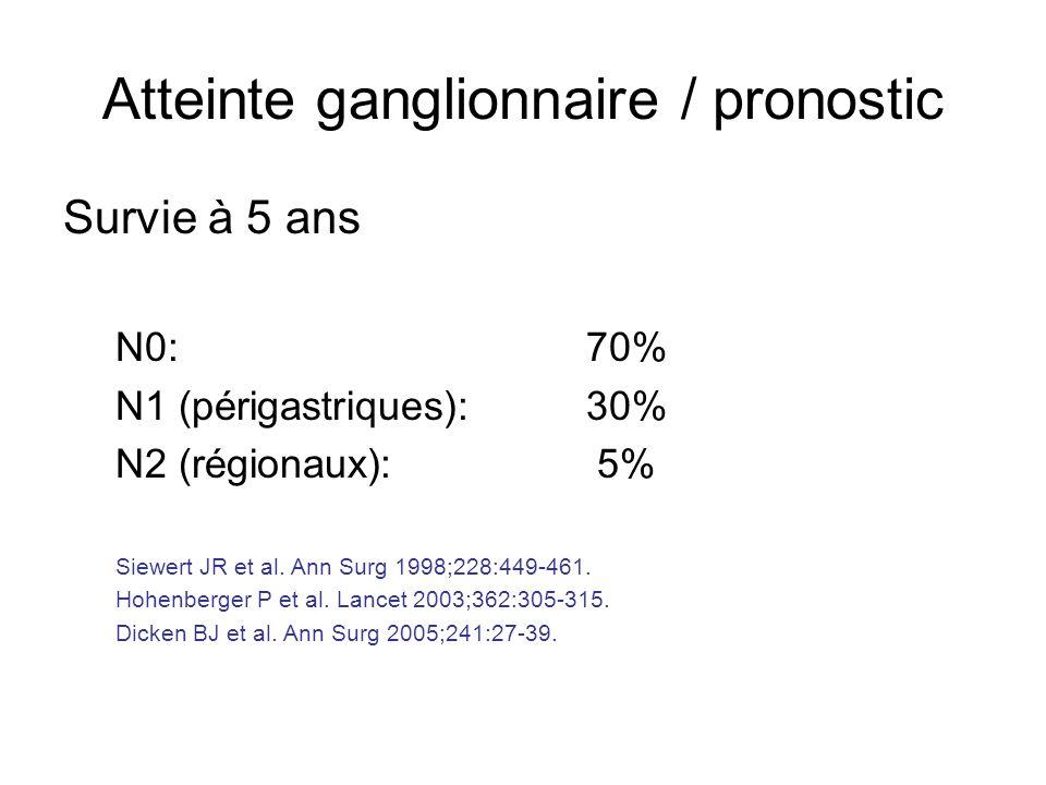 Atteinte ganglionnaire / pronostic Survie à 5 ans N0: 70% N1 (périgastriques):30% N2 (régionaux): 5% Siewert JR et al. Ann Surg 1998;228:449-461. Hohe