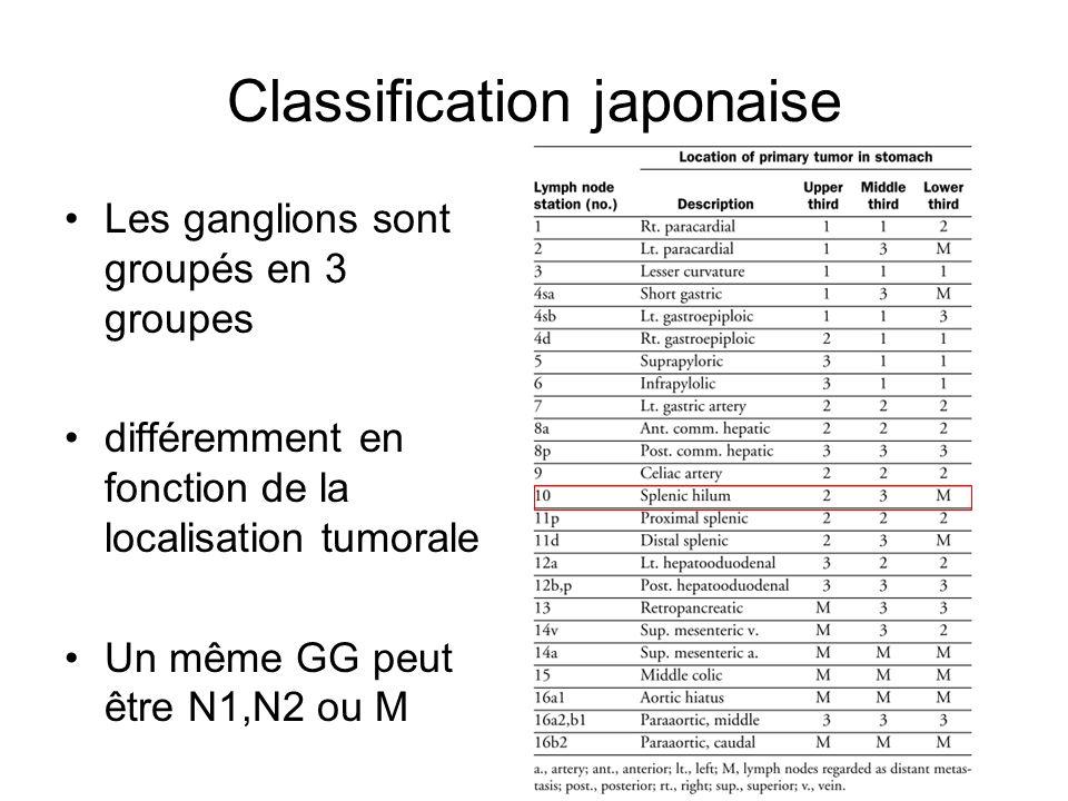 Classification japonaise Les ganglions sont groupés en 3 groupes différemment en fonction de la localisation tumorale Un même GG peut être N1,N2 ou M