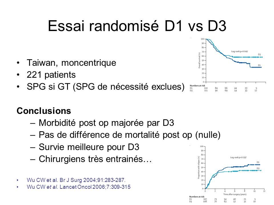 Essai randomisé D1 vs D3 Taiwan, moncentrique 221 patients SPG si GT (SPG de nécessité exclues) Conclusions –Morbidité post op majorée par D3 –Pas de