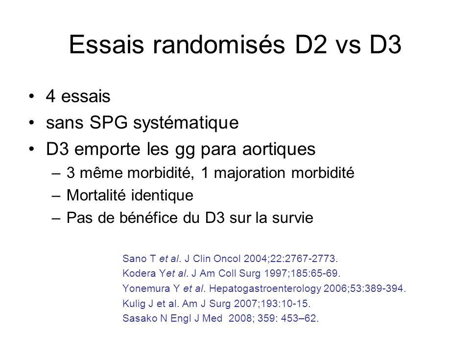Essais randomisés D2 vs D3 4 essais sans SPG systématique D3 emporte les gg para aortiques –3 même morbidité, 1 majoration morbidité –Mortalité identi