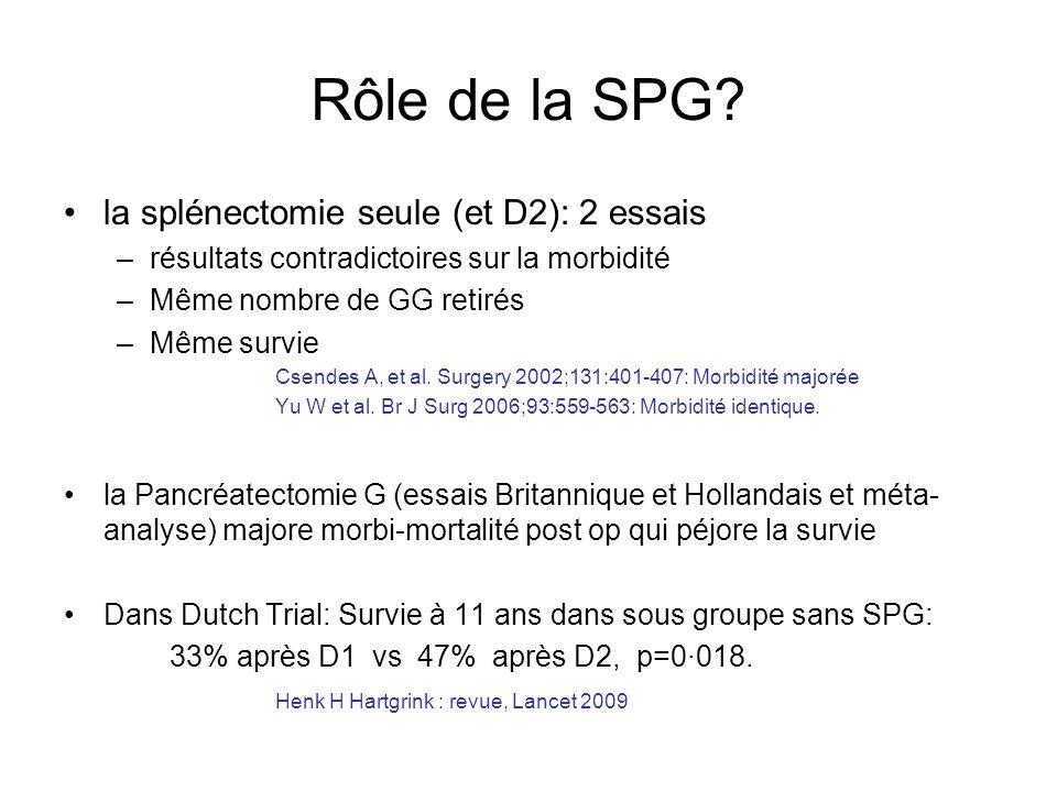 Rôle de la SPG? la splénectomie seule (et D2): 2 essais –résultats contradictoires sur la morbidité –Même nombre de GG retirés –Même survie Csendes A,