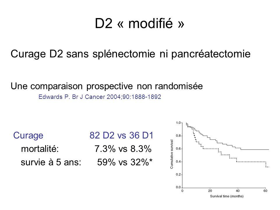 D2 « modifié » Curage D2 sans splénectomie ni pancréatectomie Une comparaison prospective non randomisée Edwards P. Br J Cancer 2004;90:1888-1892 Cura