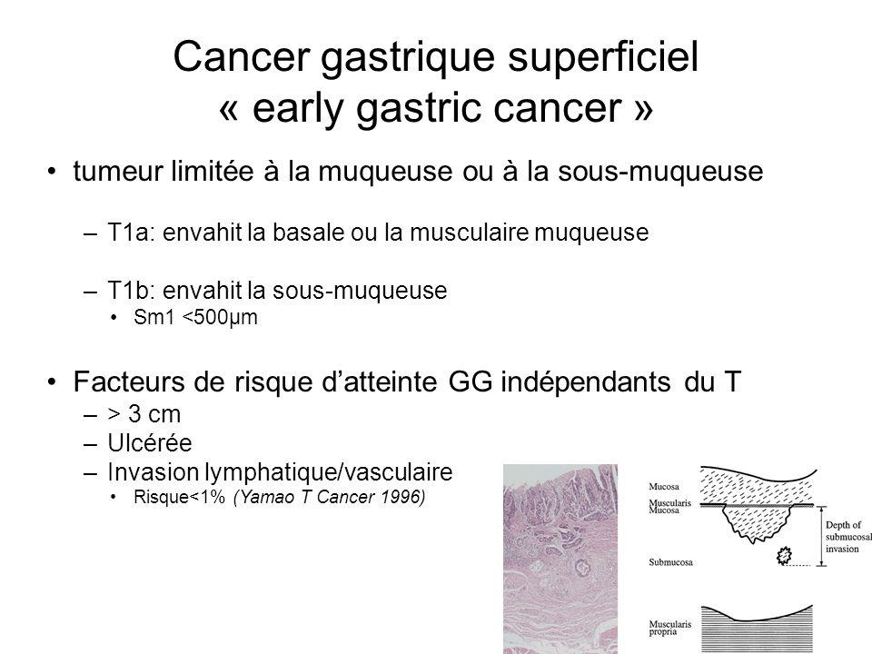 Cancer gastrique superficiel « early gastric cancer » tumeur limitée à la muqueuse ou à la sous-muqueuse –T1a: envahit la basale ou la musculaire muqu