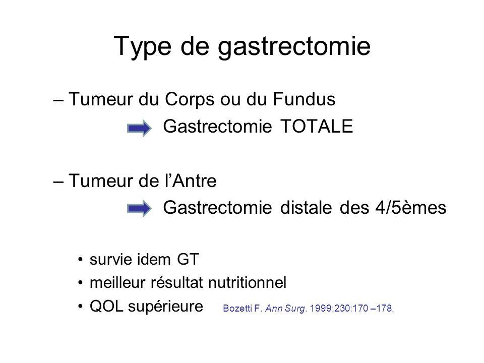Type de gastrectomie Le choix peut être per-opératoire (palpation induration) Pas de gastrectomie proximale (pbs fonctionnels) Buhl K.