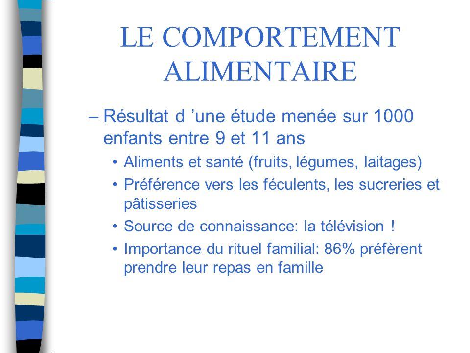 LE COMPORTEMENT ALIMENTAIRE –Résultat d une étude menée sur 1000 enfants entre 9 et 11 ans Aliments et santé (fruits, légumes, laitages) Préférence ve