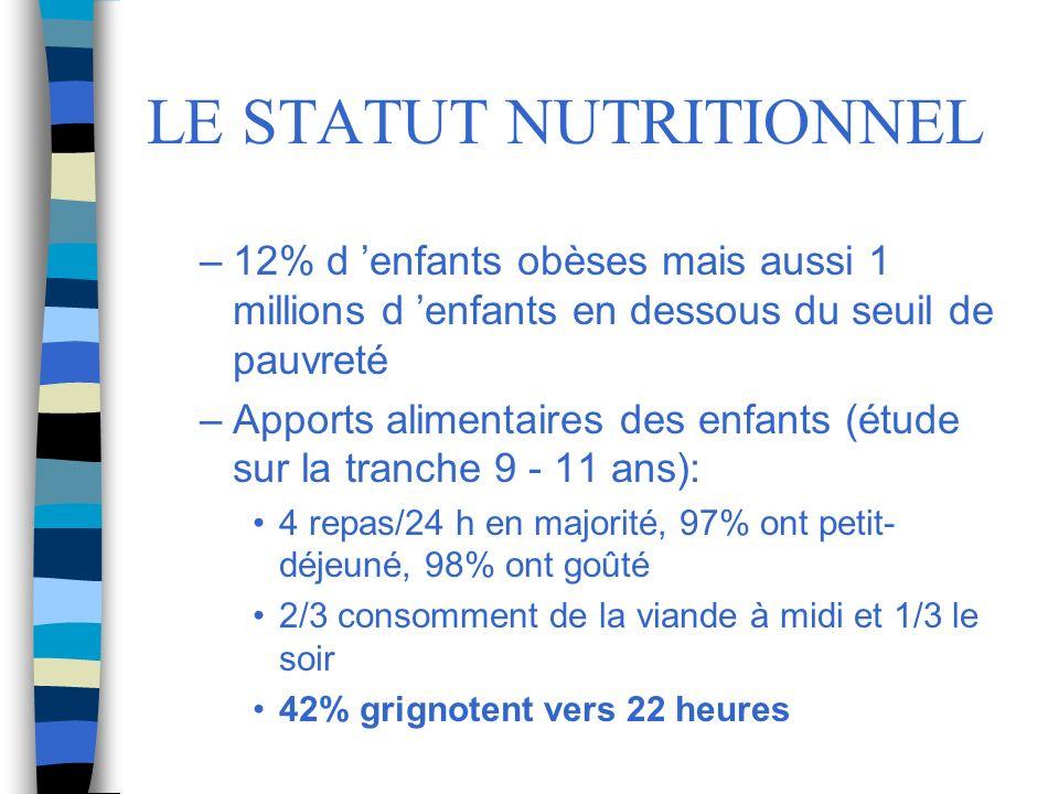 LE STATUT NUTRITIONNEL –12% d enfants obèses mais aussi 1 millions d enfants en dessous du seuil de pauvreté –Apports alimentaires des enfants (étude