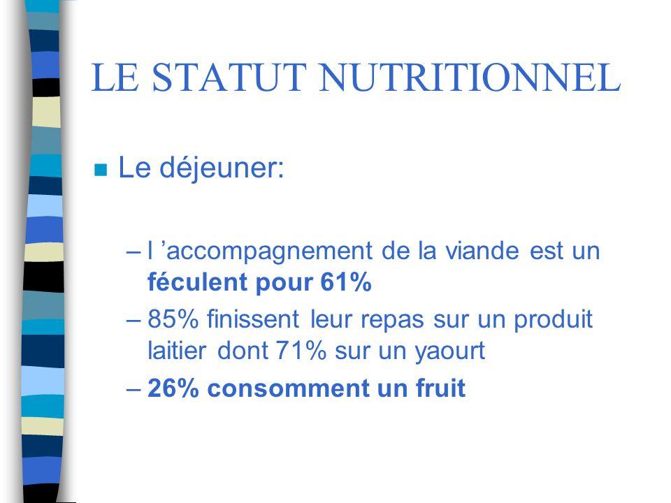 LE STATUT NUTRITIONNEL n Le déjeuner: –l accompagnement de la viande est un féculent pour 61% –85% finissent leur repas sur un produit laitier dont 71