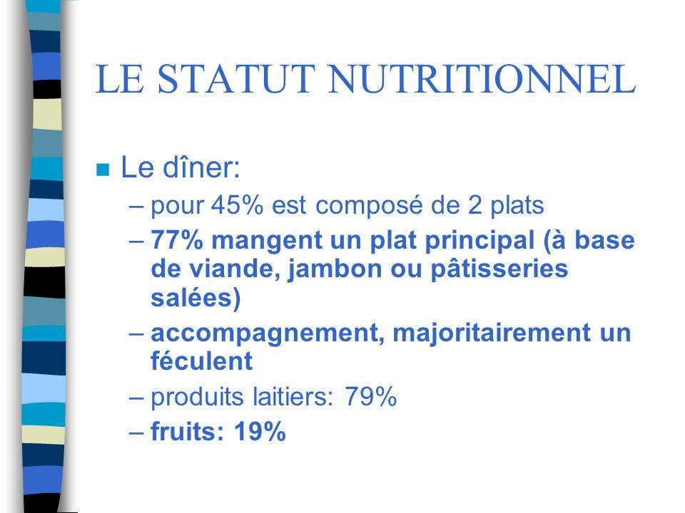 LE STATUT NUTRITIONNEL n Le dîner: –pour 45% est composé de 2 plats –77% mangent un plat principal (à base de viande, jambon ou pâtisseries salées) –a