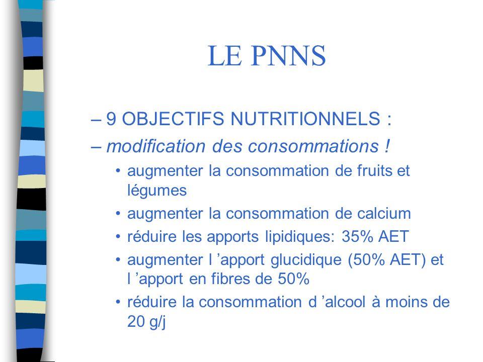 LE PNNS –9 OBJECTIFS NUTRITIONNELS : –modification des consommations ! augmenter la consommation de fruits et légumes augmenter la consommation de cal