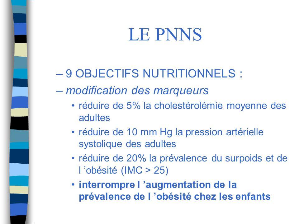 LE PNNS –9 OBJECTIFS NUTRITIONNELS : –modification des marqueurs réduire de 5% la cholestérolémie moyenne des adultes réduire de 10 mm Hg la pression