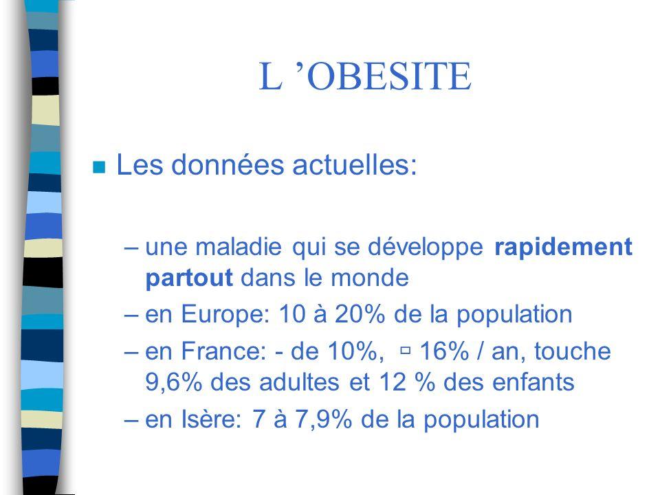 L OBESITE n Les données actuelles: –une maladie qui se développe rapidement partout dans le monde –en Europe: 10 à 20% de la population –en France: -