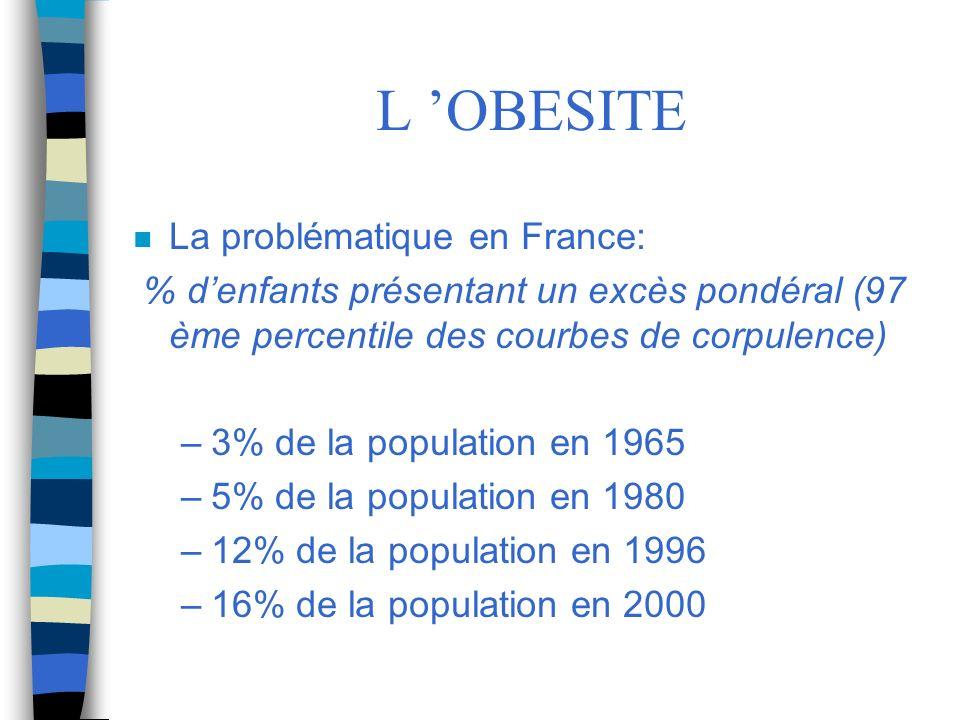 L OBESITE n La problématique en France: % denfants présentant un excès pondéral (97 ème percentile des courbes de corpulence) –3% de la population en