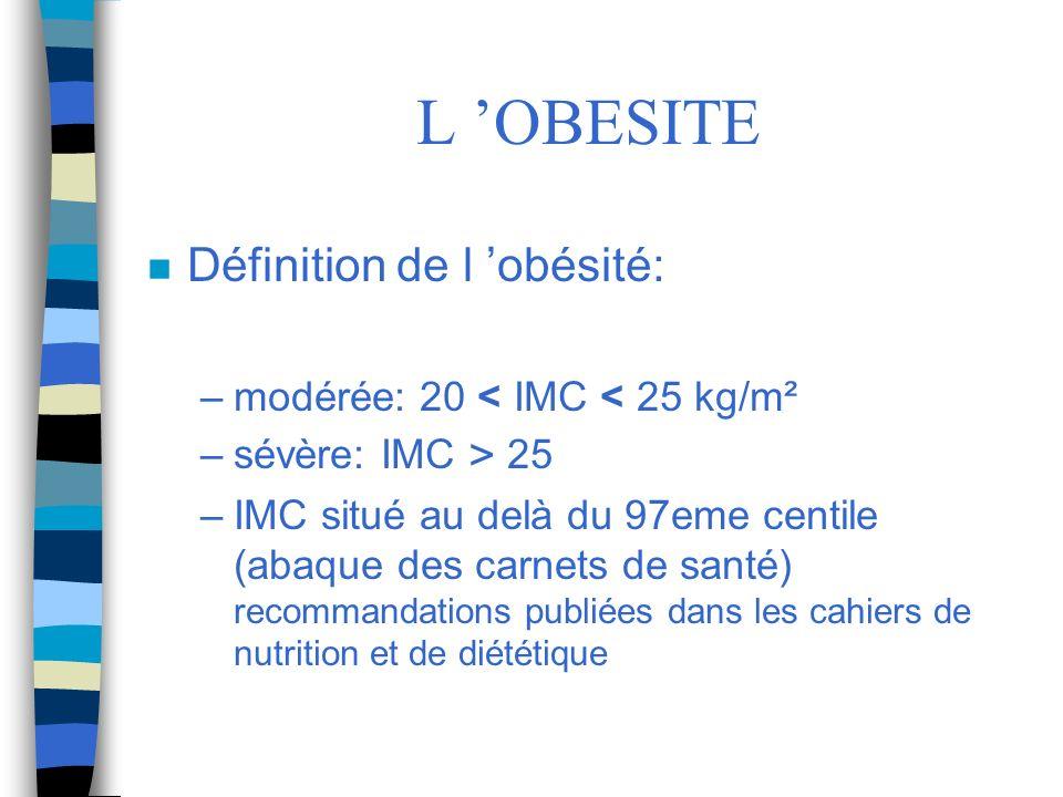 L OBESITE n Définition de l obésité: –modérée: 20 < IMC < 25 kg/m² –sévère: IMC > 25 –IMC situé au delà du 97eme centile (abaque des carnets de santé)