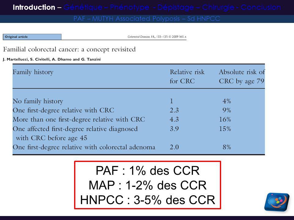 Polypes adénomateux duodénaux – 20-80% des patients – Localisation : 2 ème duodénum ++ – Cancer duodénal 200 à 300 fois plus fréquent – 3 ème cause de mortalité Tumeurs desmoïdes – 10-25% – Prolifération mésenchymateuse (Fibroblastes) – 2 ème cause de mortalité – Pas de potentiel métastatique – Localisation Paroi abdominale antérieure Mésentère – Risque docclusion digestive, de compression Saurin JC, Gastroentérol Clin Biol 2001 – Penna C, J Chir 2001 PAF – MUTYH Associated Polyposis – Sd HNPCC Introduction – Génétique – Phénotype - Dépistage – Chirurgie - Conclusion