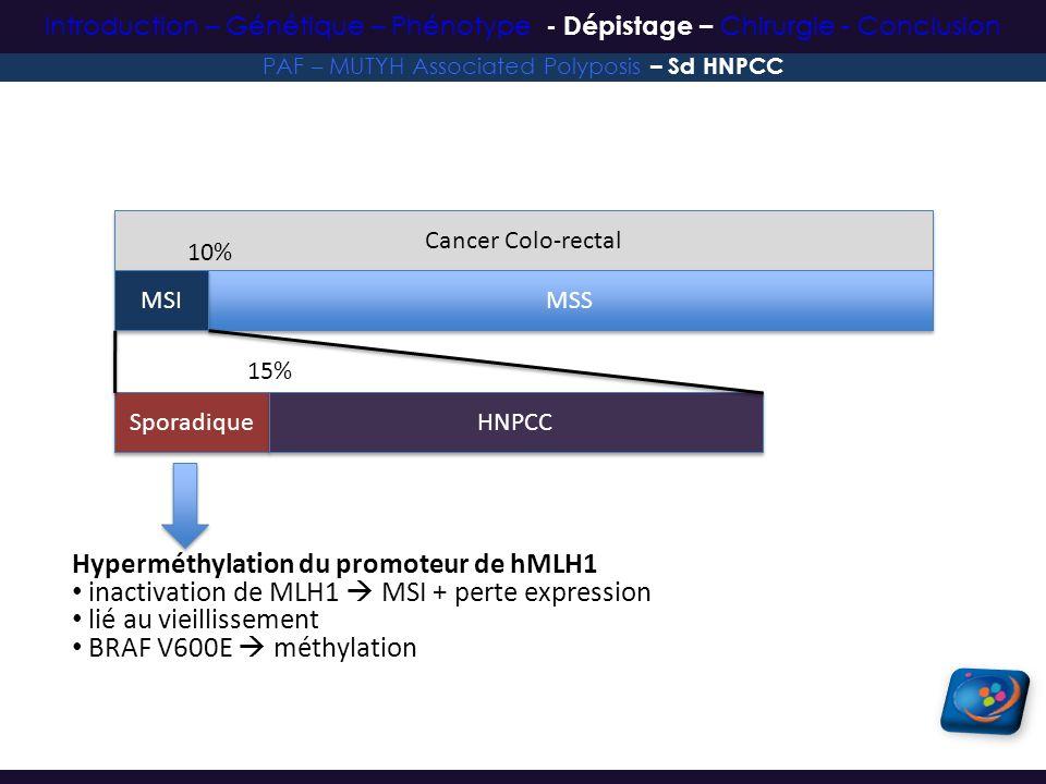 Cancer Colo-rectal MSS MSI 10% Sporadique HNPCC 15% Hyperméthylation du promoteur de hMLH1 inactivation de MLH1 MSI + perte expression lié au vieillis