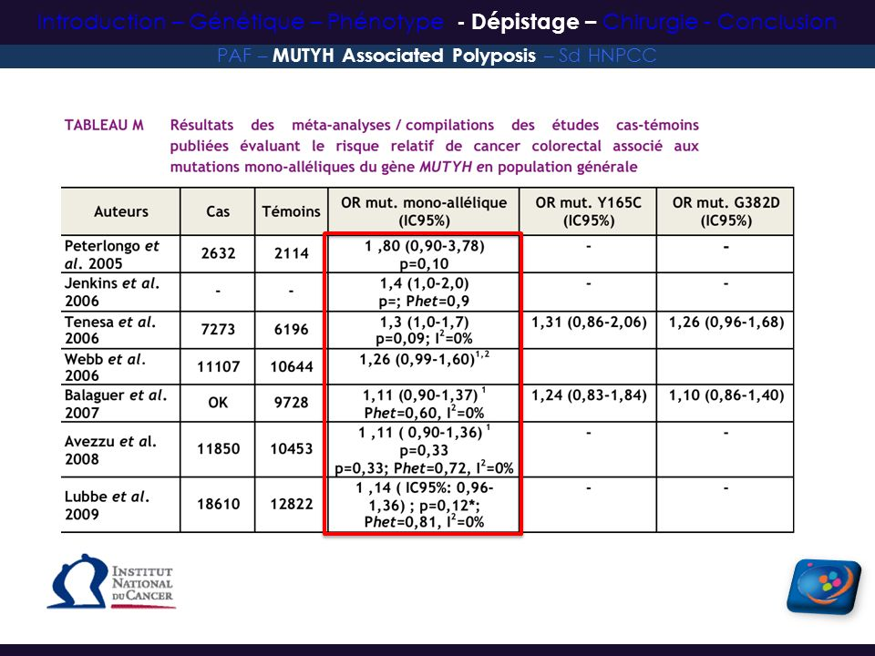 OR associé aux mutations mono-alléliques : 1,1 (IC95% : 0,89-1,39) PAF – MUTYH Associated Polyposis – Sd HNPCC Introduction – Génétique – Phénotype -