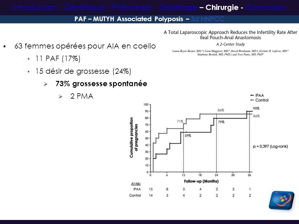 63 femmes opérées pour AIA en coelio 11 PAF (17%) 15 désir de grossesse (24%) 73% grossesse spontanée 2 PMA PAF – MUTYH Associated Polyposis – Sd HNPC