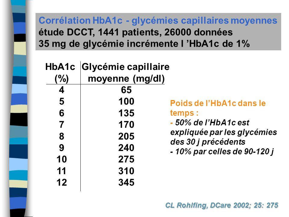 Corrélation HbA1c - glycémies capillaires moyennes étude DCCT, 1441 patients, 26000 données 35 mg de glycémie incrémente l HbA1c de 1% HbA1c (%) 4 5 6