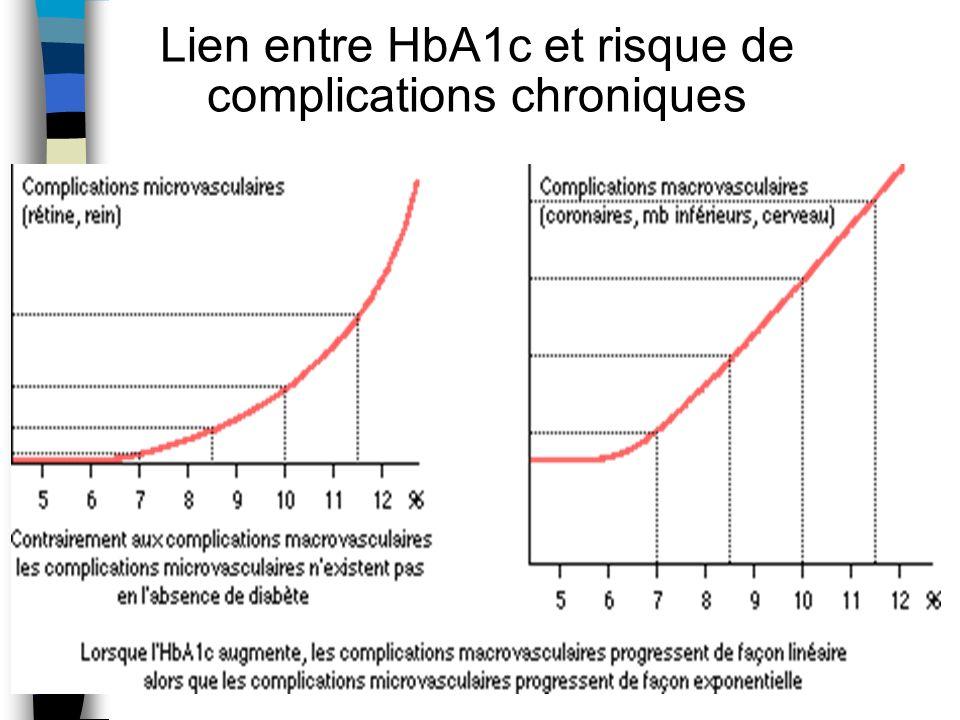 Lien entre HbA1c et risque de complications chroniques